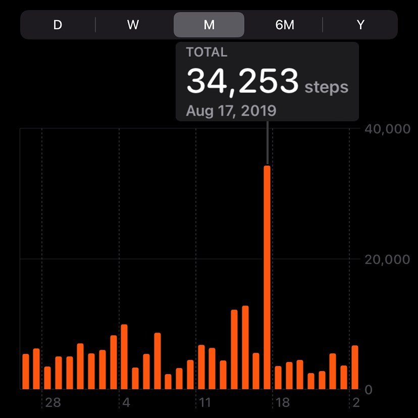 Two years ago was the last @tourdevictoria and this was my step count on the day (volunteering not riding). Tomorrow is the event and I'll be on site all day again setting up, taking down, and generally just moving things around. Good times! #volunteering #tourdevictoria